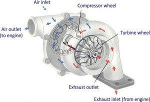 Turbocharger Breakdown