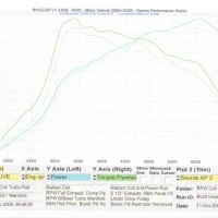 Rcolt SST Turbo Manifold hp v tq